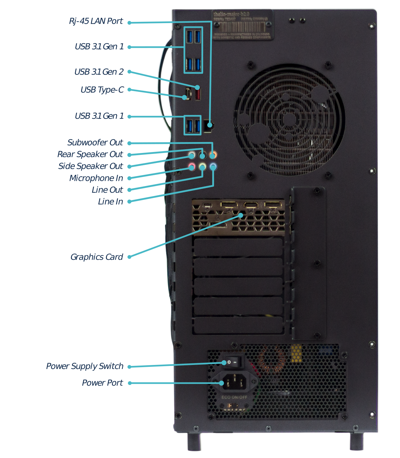External Thelio Ports Overview